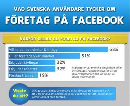 Vad svenska Facebook-gillare vill ha